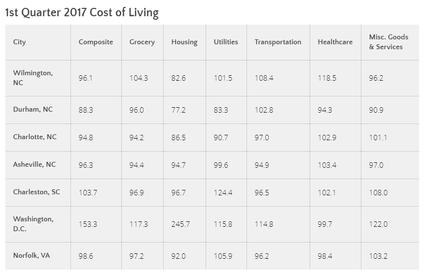 Wilmington NC Cost of Living
