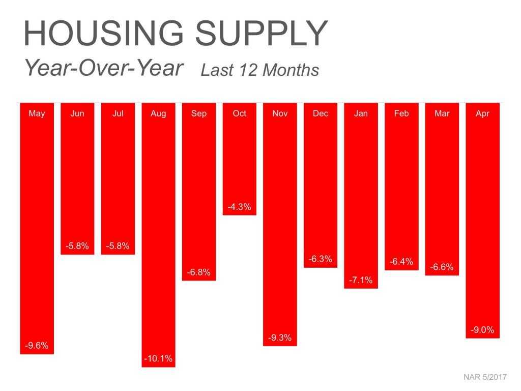 Wilmington NC Housing Supply