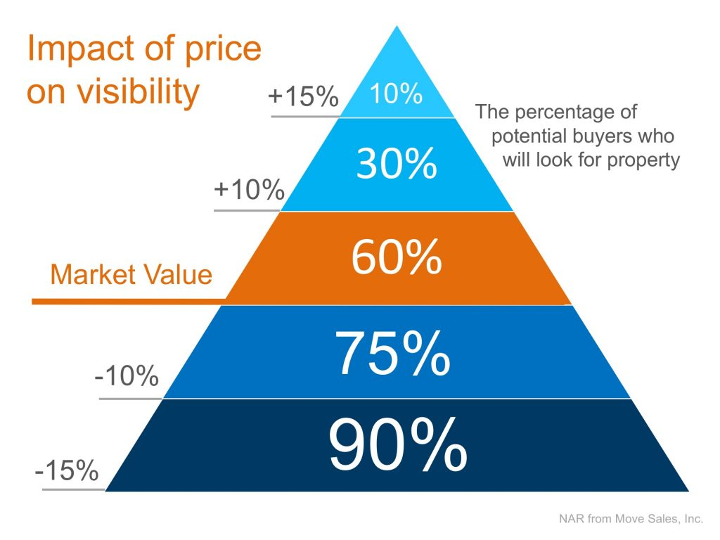 Determining Home Price