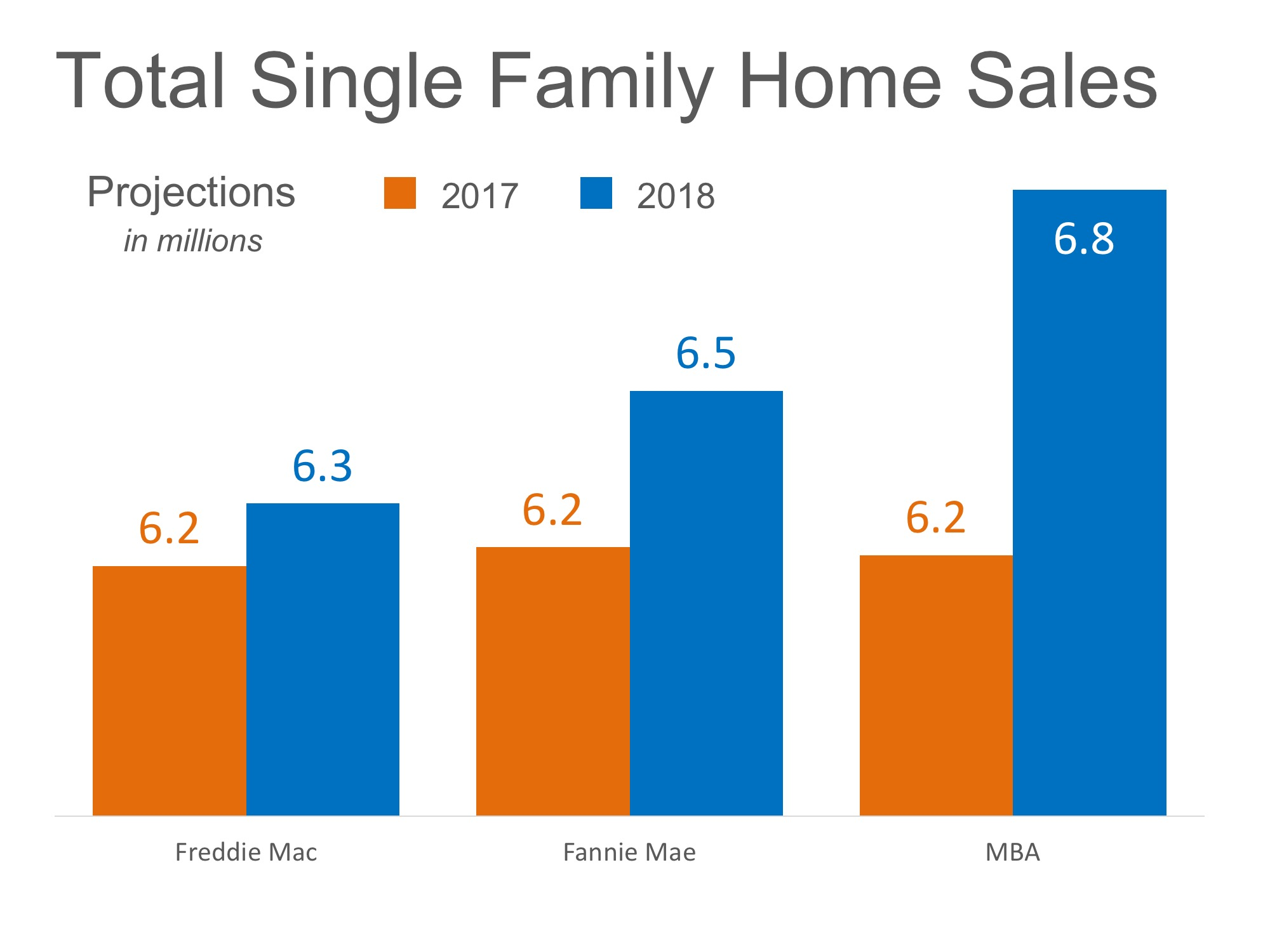 Zillow Nc Home Sales Expected To Increase Nicely In 2018 Sherwood